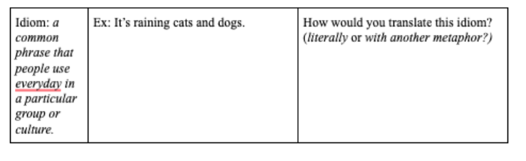 section of worksheet where students are prompted to translate an Idiom